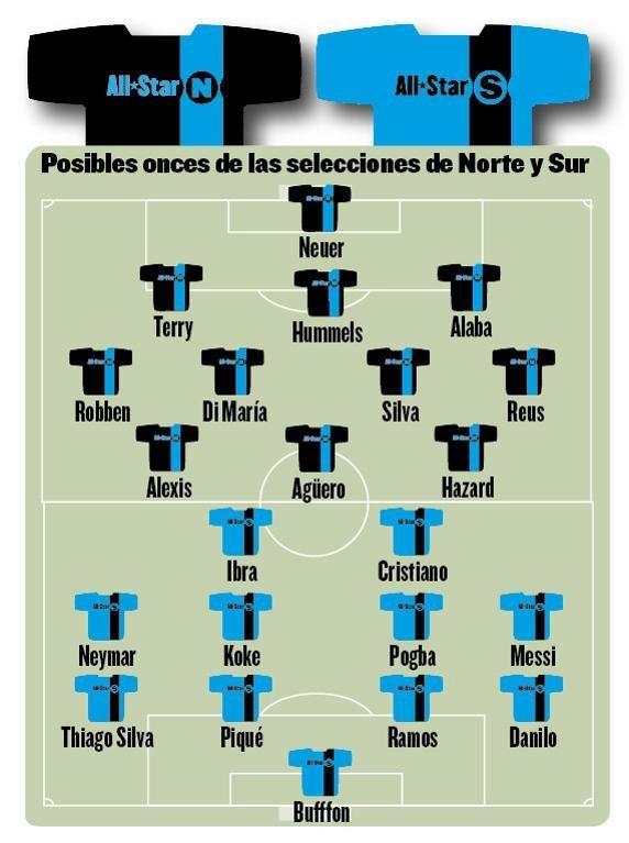 Składy meczu gwiazd wg Mundo Deportivo