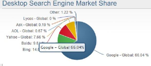 Udziały Google w rynku wyszukiwarek dla urządzeń stacjonarnych