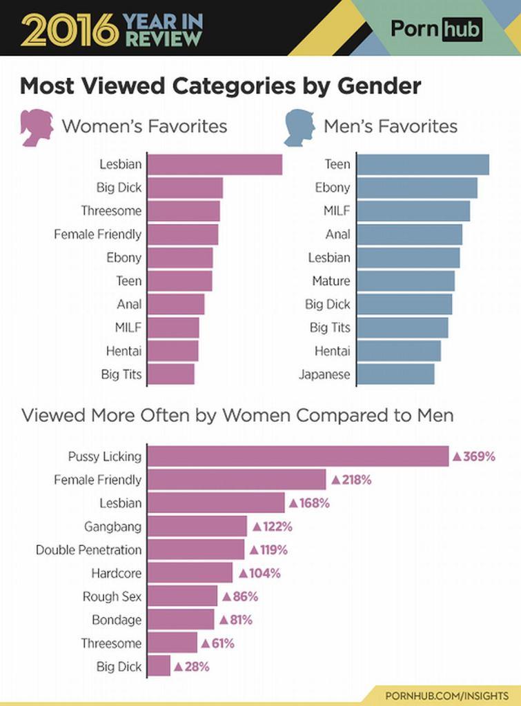 Preferencje użytkowników serwisu pornhab (za: pornhub.com/insights)