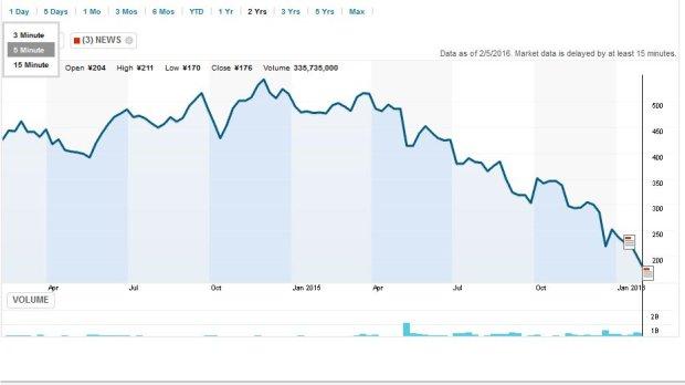 Spadek akcji Toshiby w ciągu ostatnich 24 miesięcy