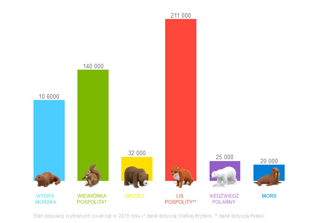 Stan populacji wybranych zwierząt w 2015 roku.(* dane dotyczą Wielkiej Brytanii, ** dane dotyczą Polski)