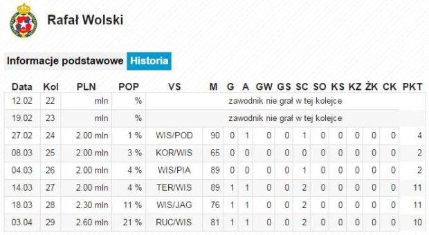 Rafał Wolski w Wygraj Ligę