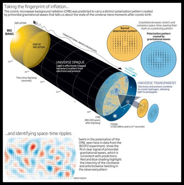 Miła infografika z BICEP2: żółte to wielki wybuch, to na końcu to nasz