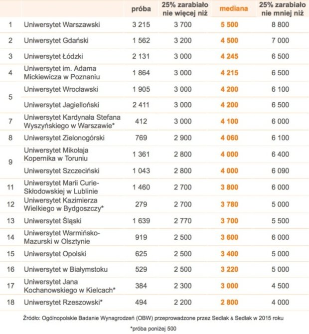 Ranking Sedlak & Sedlak