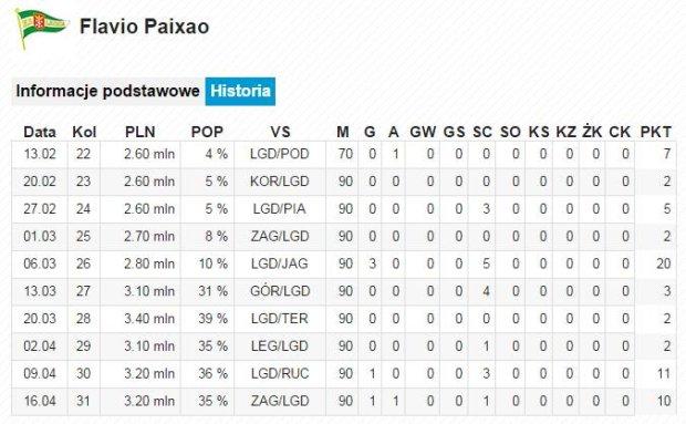 Flavio Paixao, 31. kolejka Ekstraklasy w Wygraj Ligę