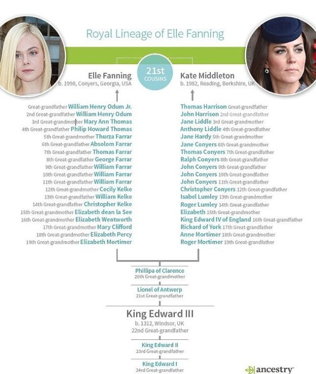 Elle Fanning, Kate Middleton