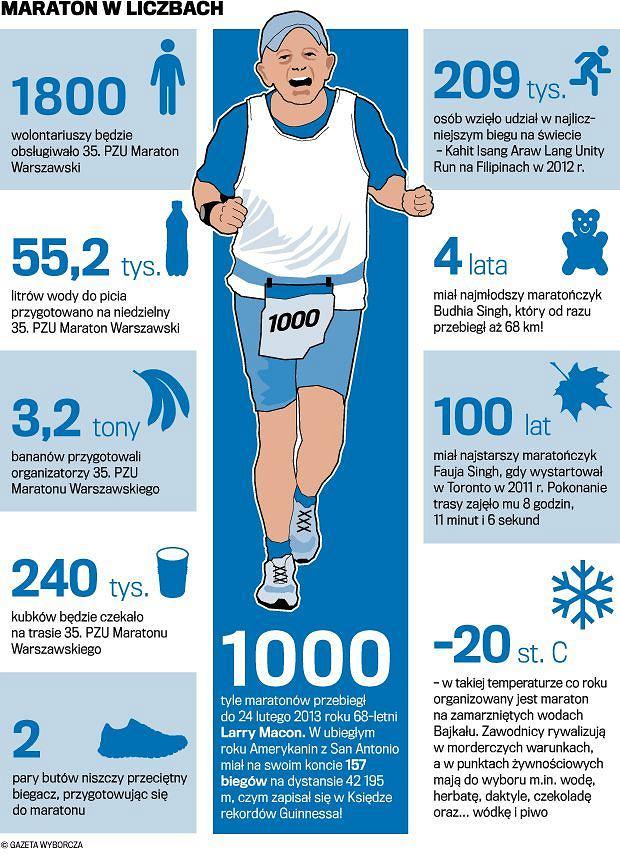 maraton, maraton warszawski