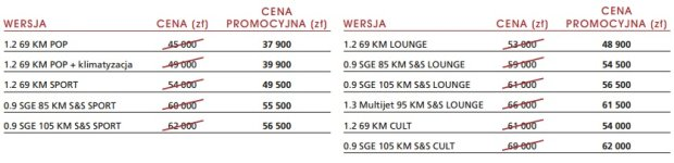 Fiat 500 MY2014 - cennik