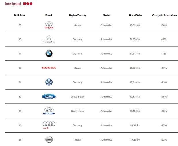 Najbardziej wartościowe marki motoryzacyjne wg raportu Best Global Brands 2014 (Interbrand)
