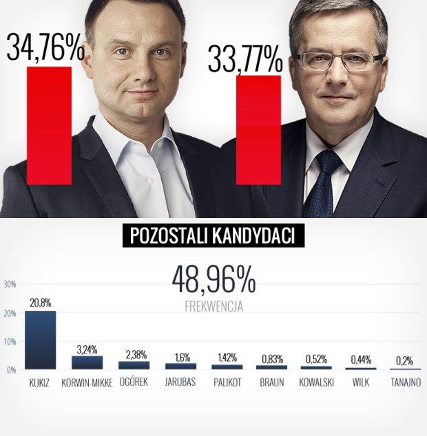 Oficjalny wynik wyborów prezydenckich po I turze