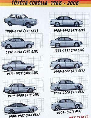 Najpopularniejszy samochód świata - wideo