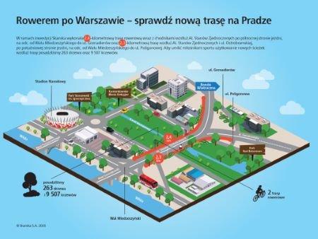 Rowerem po Warszawie - sprawdź nową trasę na Pradze