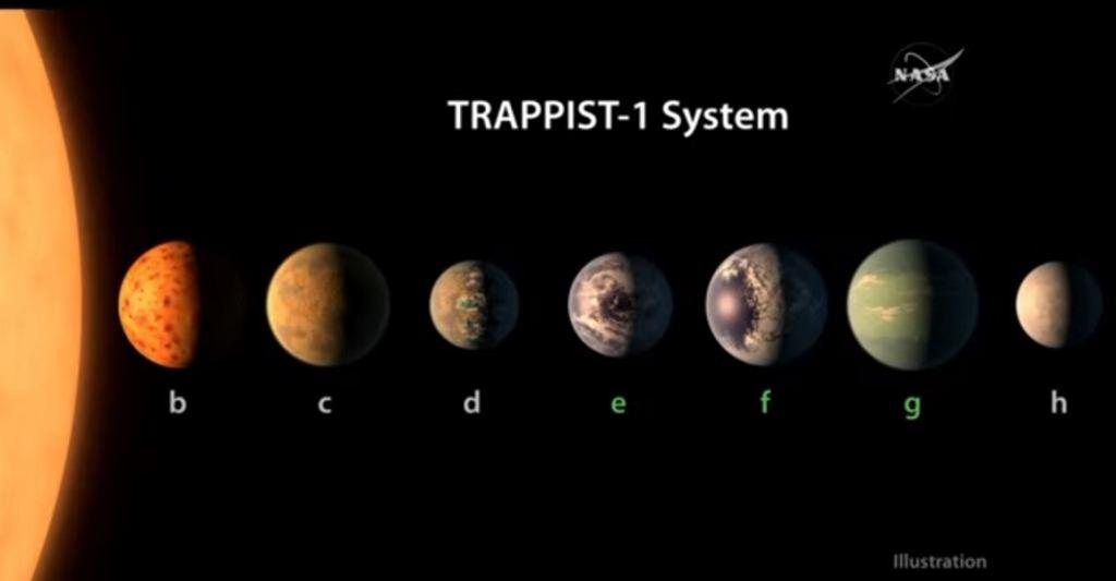 Wizualizacja układu Trappist-1