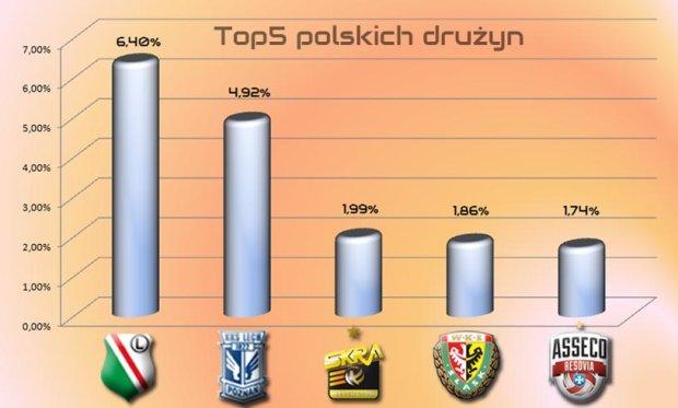 TOP10 ulubionych drużyn w aplikacji Sport.pl LIVE